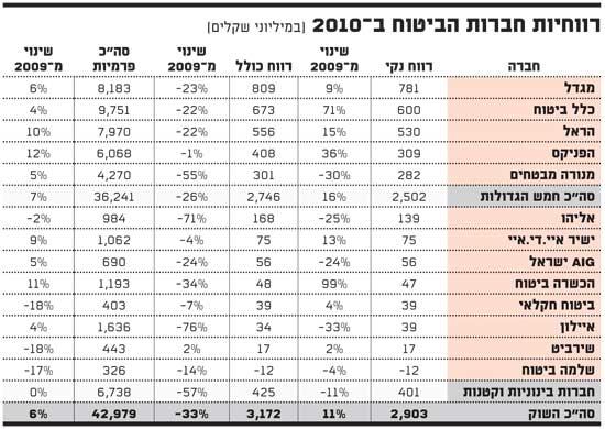 רווחיות חברות הביטוח ב 2010